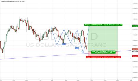 USDCHF: USD/CHF - Long