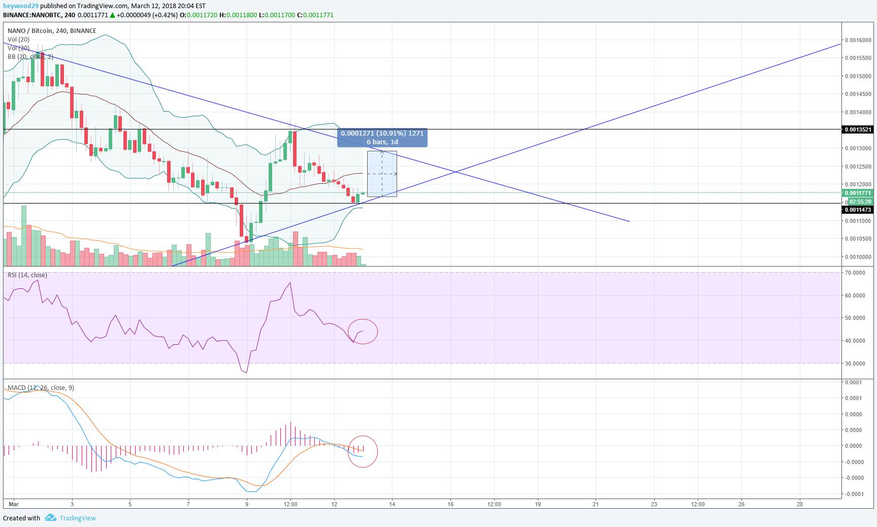 nano btc tradingview)