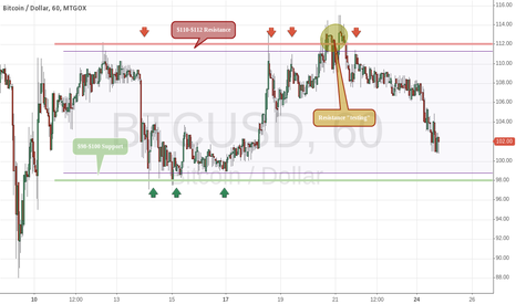 BTCUSD: Clear Support & Resistance for BTC/USD