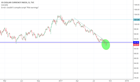 DXY: Are we looking to make new Lower Lows?