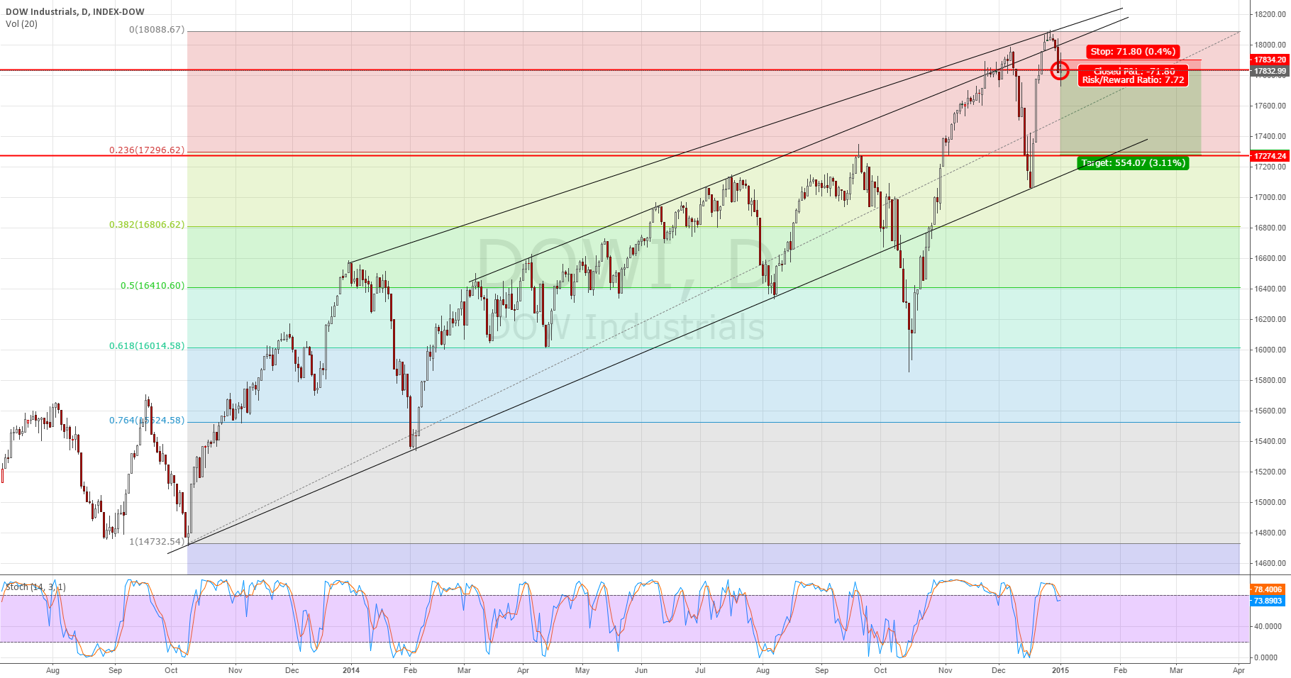DOW Closing the first week of 2015 below Support!