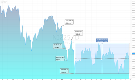 NI225: Nikkei 225 Index since QQE with negative interest rate