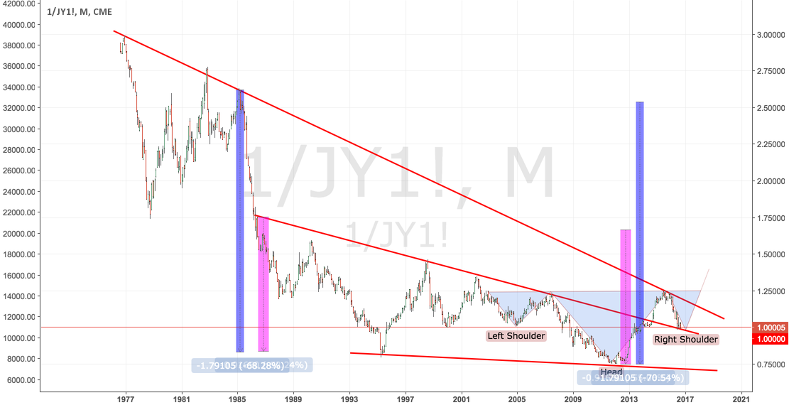 USDJPY: Just a provocation ! Long and think about it
