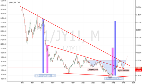 1/JY1!: USDJPY: Just a provocation ! Long and think about it