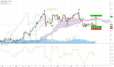 JAKK: JAKK - expecting rally on earnings release