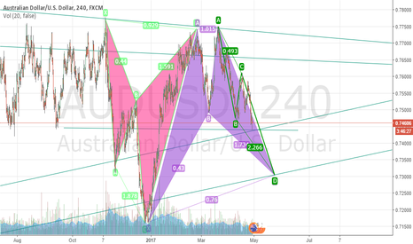 AUDUSD: Buterfly and Bat Within the cone