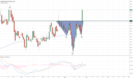 HINDOILEXP: Inverse Head and Shoulders Breakout!