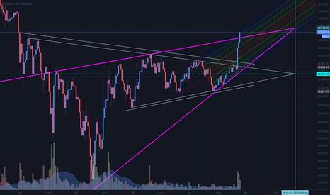 BTCUSD: Broke $12,000; Upward Triangle spotted