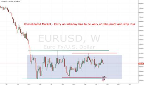 EURUSD: Consolidated market