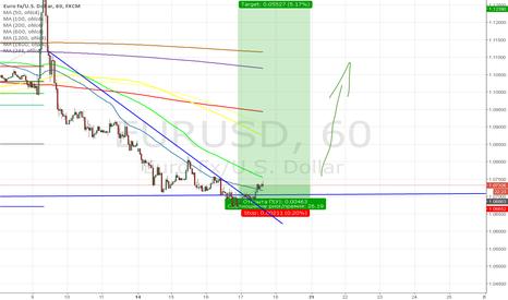 EURUSD: Евро вверх от шестилетней поддержки