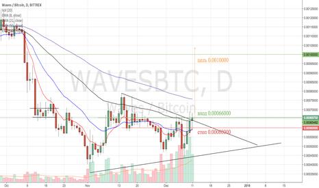 WAVESBTC: WAVES/BTC