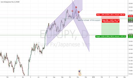 EURJPY: Possible Short order  EURJPY,  Forecast