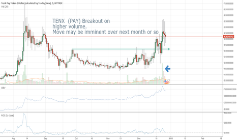 PAYUSD: TENX  (PAY) Breakout