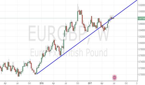 EURGBP: Sell EUR/GBP for 0.8684-0.8627