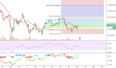 Another short term Fibonacci trading range - Coin News 24/7   All Crypto  news sorted for all Coins