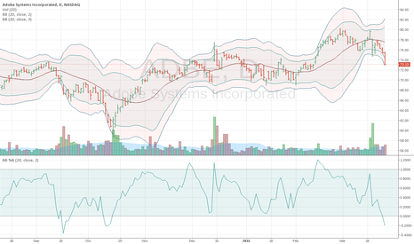ADBE: ADBE breaches lower Bollinger Band