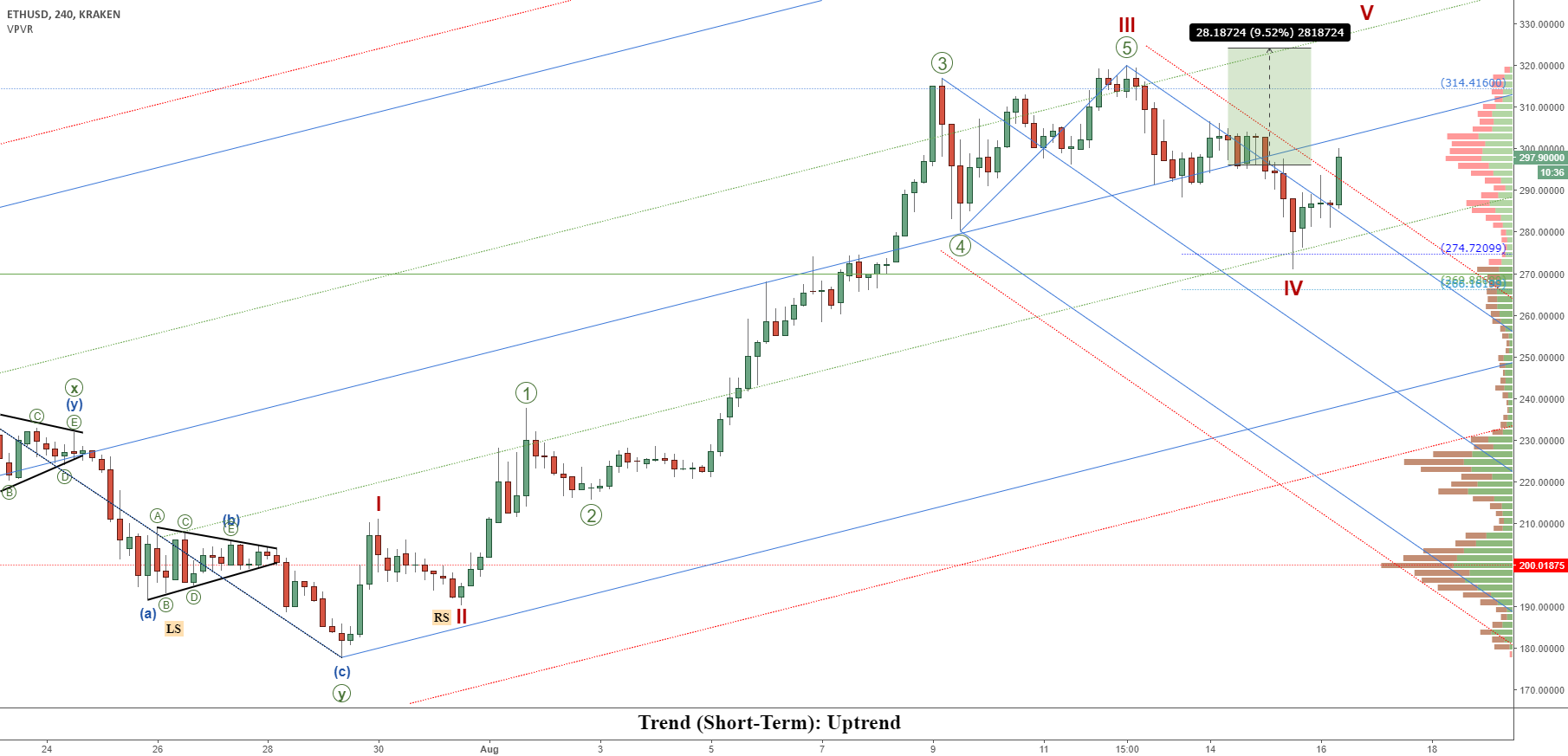 Ethereum (ETHUSD): Ether Is Set To Complete 5-Wave Structure