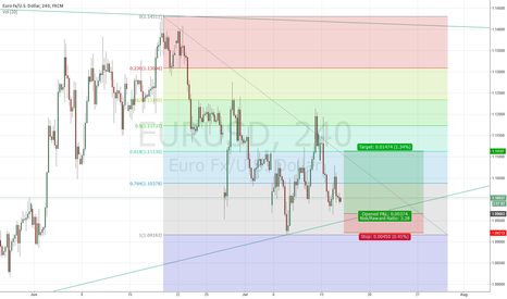 EURUSD: SHORT TERM LONG BASED ON WEEKLY SUPPORT TREND LINE