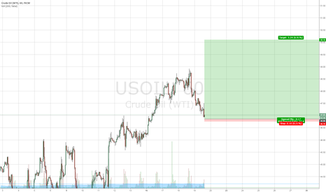 USOIL: Will enter LONG USOIL at $46.86 (Great R/R ratio)
