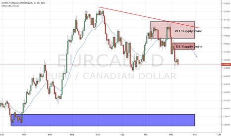 EURCAD: EUR/CAD potencjalny short
