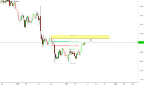 GBPUSD: Will price go to it weekly supply
