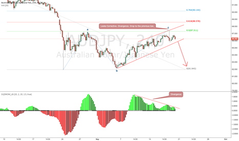AUDJPY: Dropping to the last low
