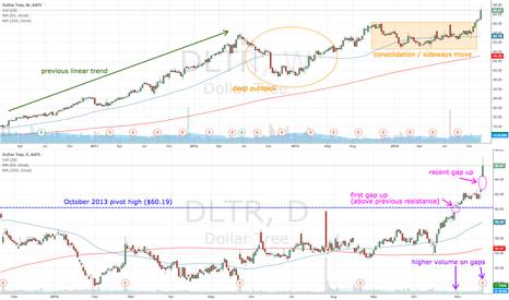 DLTR: DLTR gaps up on higher volume