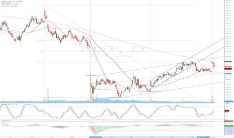 ADT: ADT - chart says short, but earnings may say something different