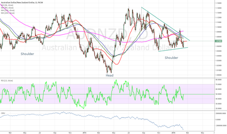 AUDNZD: $audnzd long on a inverted H$S formation