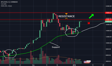 BTCUSD: BTC going to hit $20,000? Or is it coming back to $15,000?