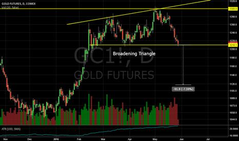 GC1!: Gold Broadening Triangle