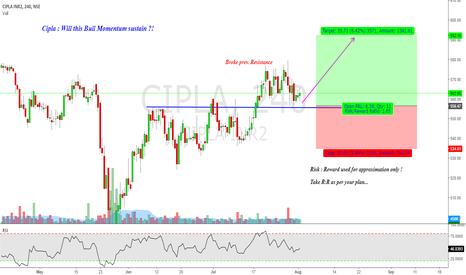 CIPLA: Cipla :Will this Bull Momentum sustain ?!