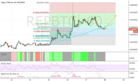 REPBTC: REP/BTC buy opportunity