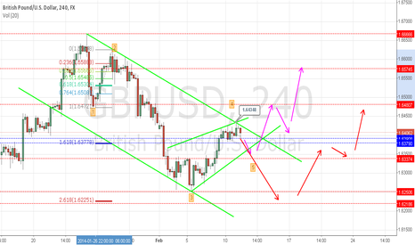 GBPUSD: short, cabel 4h - will see ;)