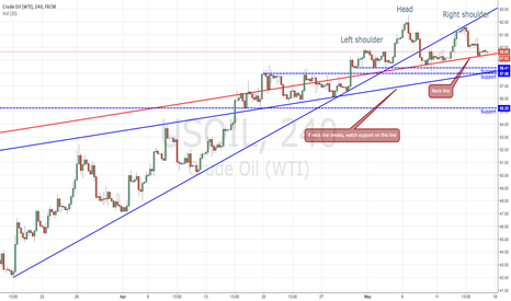 USOIL: Potential HS pattern in US oil