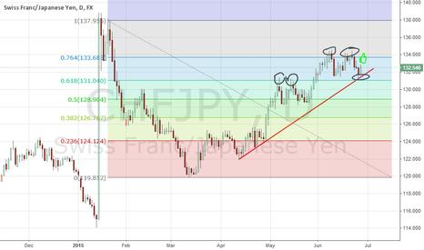 CHFJPY: chfjpy daily chart