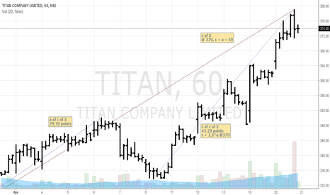 TITAN: TITAN (NSE India) shorting opportunity