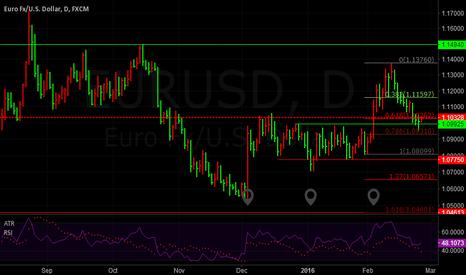 EURUSD: EURUSD line analysis