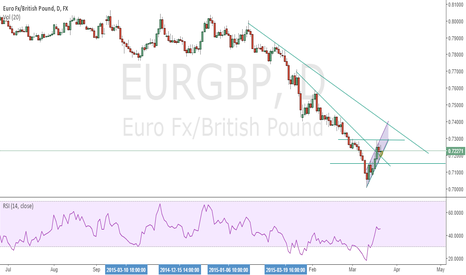 EURGBP: EURGBP waiting for a price action.