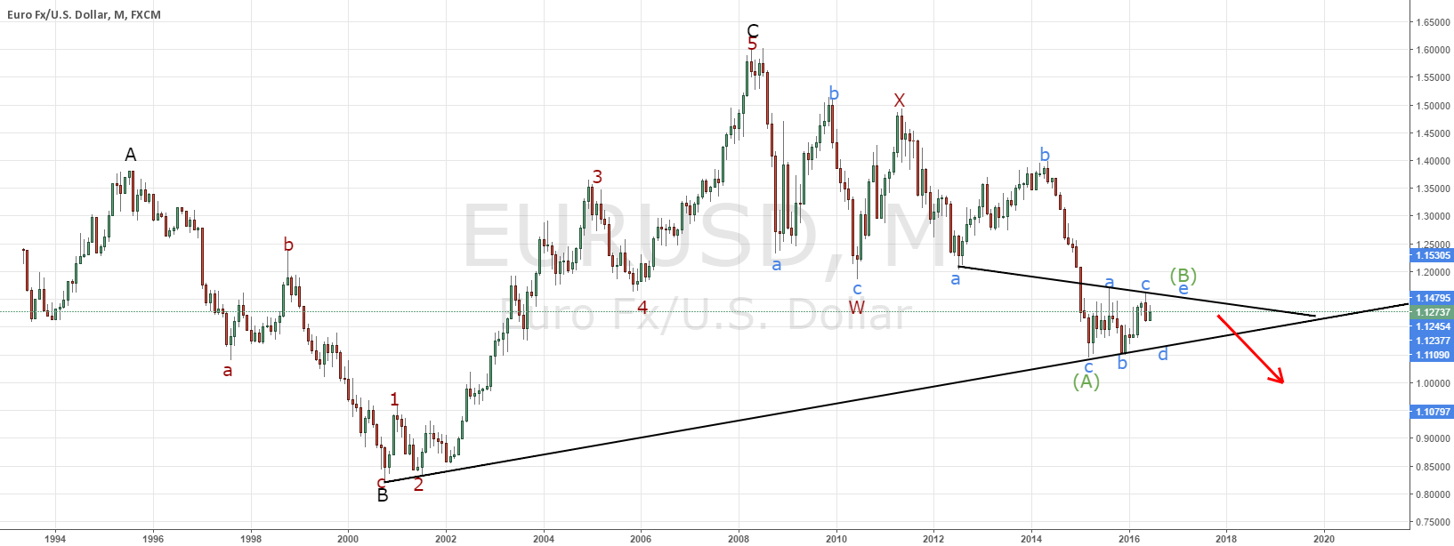 EURUSD bigger picture