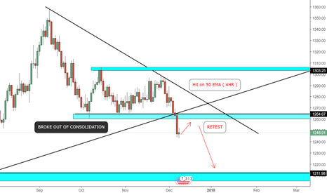 XAUUSD: ART OF GOLD