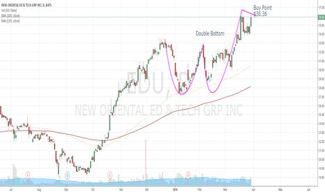 EDU: Double Bottom EDU Trade