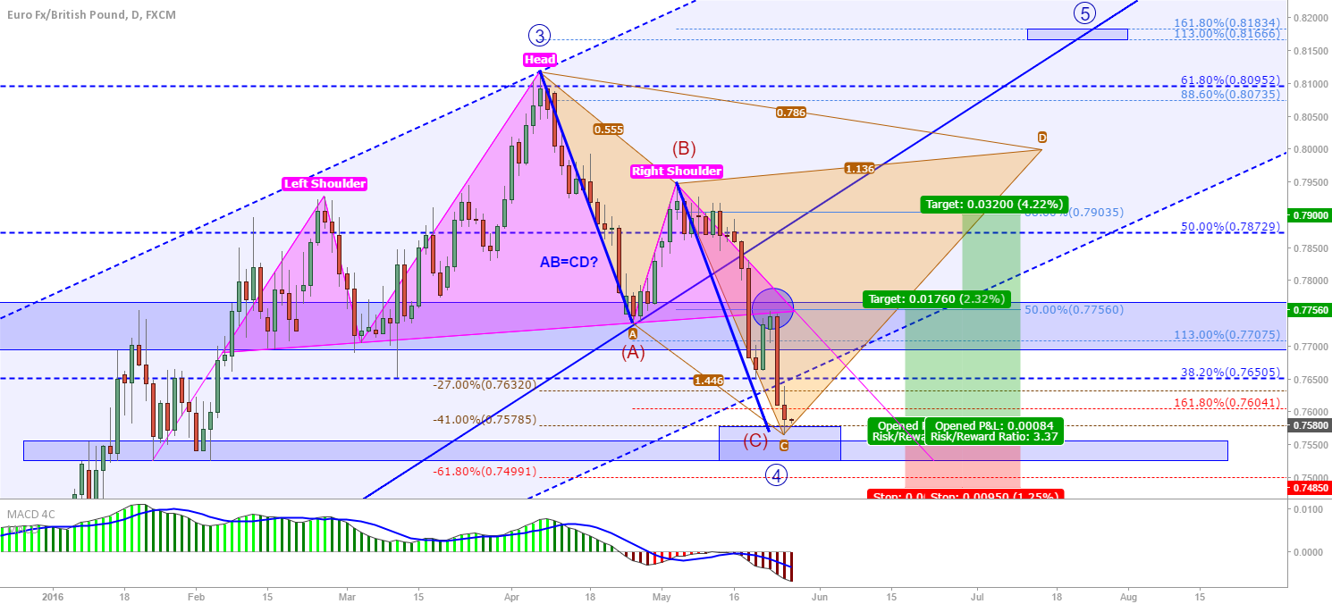 EUR/GBP Update: Long from AB=CD and possible Cypher C