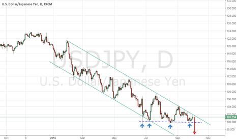 USDJPY: Get ready for rebound USD/JPY