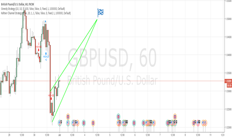 GBPUSD: A LONG night out with GBPUSD