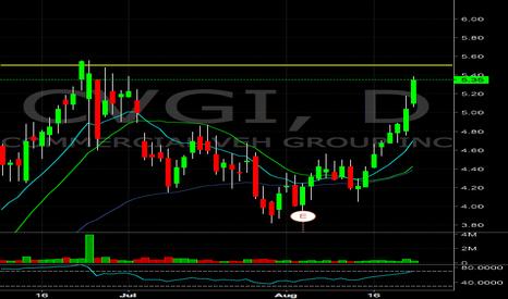 CVGI: $CVGI approaching previous half dollar resistance