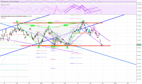 ZXY: If you see the channel in red you know its time to buy the Kiwi