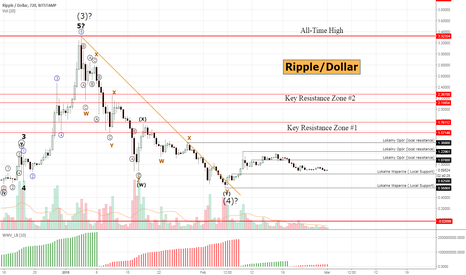 XRPUSD: Ripple #XRPUSD - still in horizontal consolidation, rally ahead?