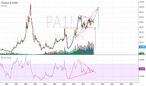 PA1!: Palladium Symmetrical triangle breakout