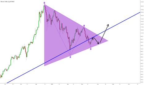 BTCUSD: BTC/USD. Появился бычий клин